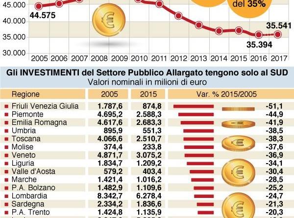 Investimenti pubblici giù del 35%